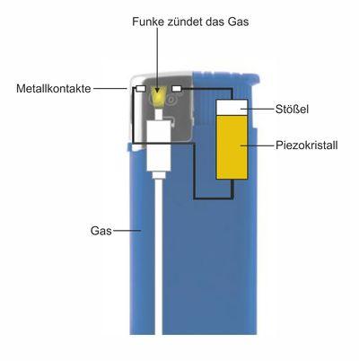Elektro Feuerzeug Aufbau